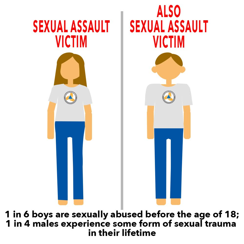 Both women and men can be sexual assault victims. 1 in 6 boys are sexually abused before the age of 18; 1 in 4 men experience some form of sexual trauma in their lives